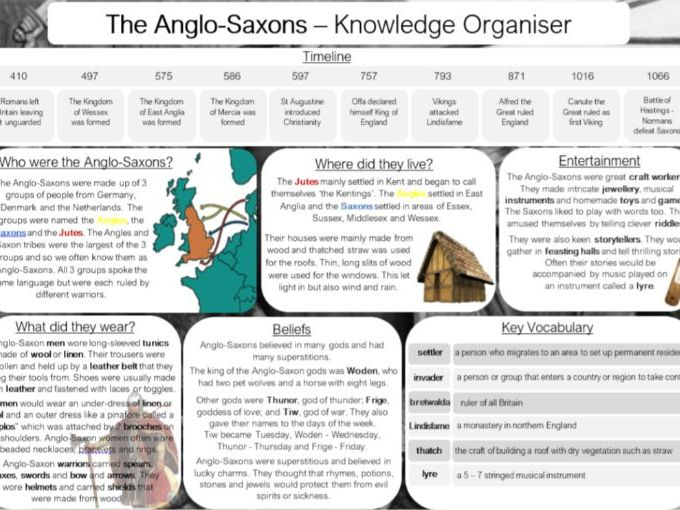 The Anglo-Saxons Knowledge Organiser