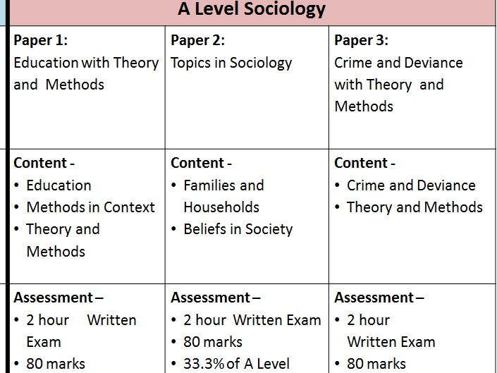 Introduction to AQA GCE A'level Sociology