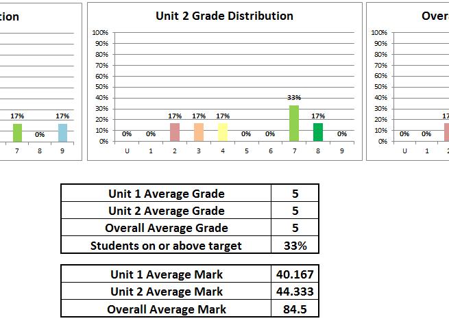 GCSE 9-1 AQA Chemistry Higher Mock Exam Tracking Spreadsheet 2018