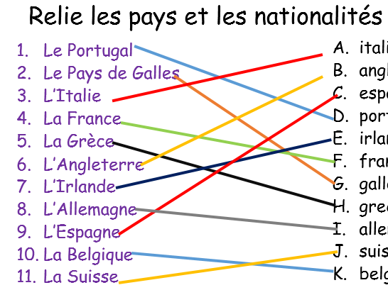 Les  adjectifs de nationalités et le verbe être. Year 7 French nationality adjectives