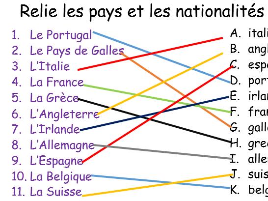 Nationality/countries/Adjectives Les  adjectifs de nationalités et le verbe ÊTRE. Feminine masculine