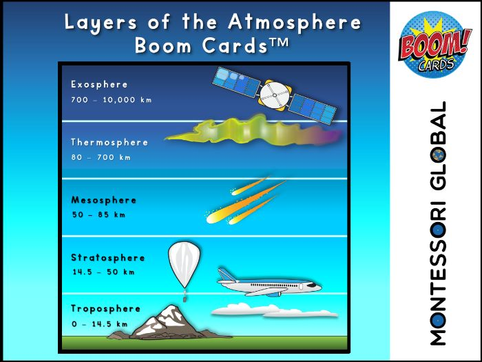 Montessori | Layers of the Atmosphere | Nomenclature, definition and Boom Cards™