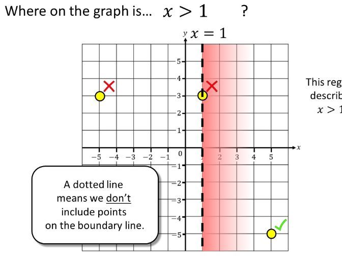 Graphical Linear Inequalities - Complete Lesson