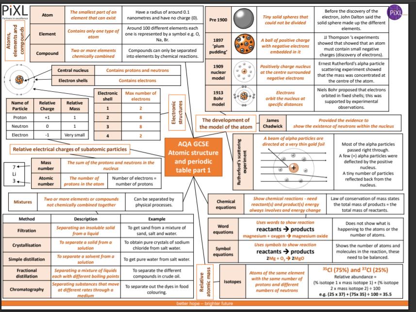CHEMISTRY GCSE KNOWLEDGE ORGANISERS