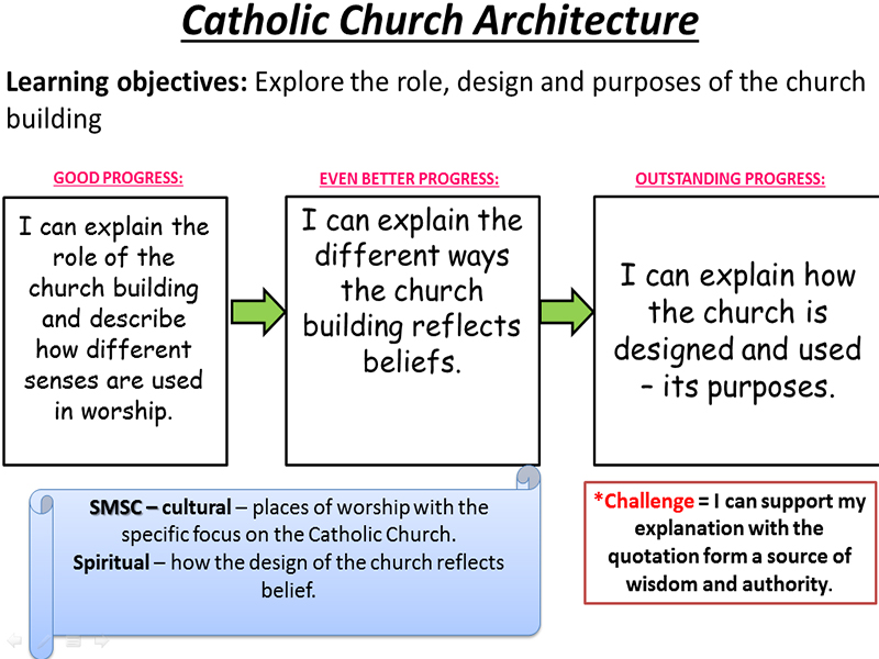 Lesson 1 Forms of Expression - Catholic Church Architecture/Building