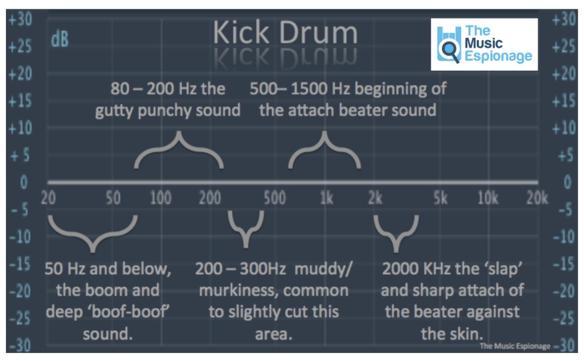 Common Instrument EQ Guide