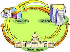 Introduction to Global Economics and Socio-economic indicators