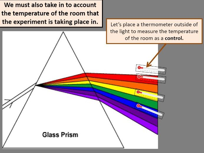 Electromagnetic spectrum and its uses