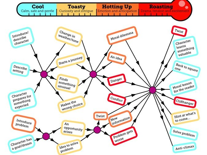 Writing Hot and Cold - A Diagram for Narrative Structure