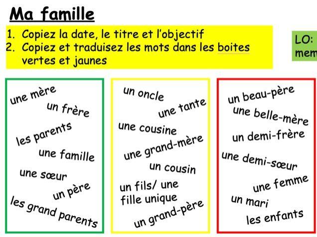 GCSE French - Module 1 - Qui Suis Je
