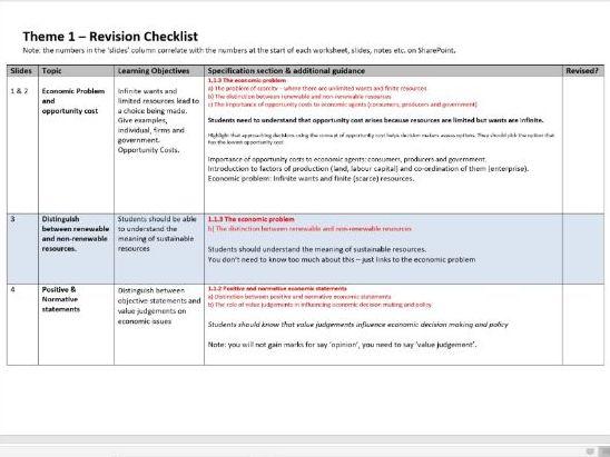 Theme 1 - Edexcel Economics A - Check List