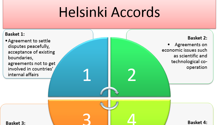 German Democratic Republic (GDR) - Lesson 14 - Helsinki Accords– Edexcel