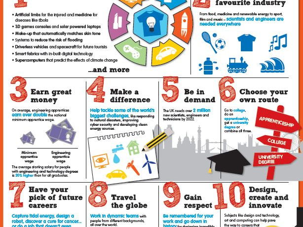 '10 great reasons to become a scientist or engineer' - classroom display poster