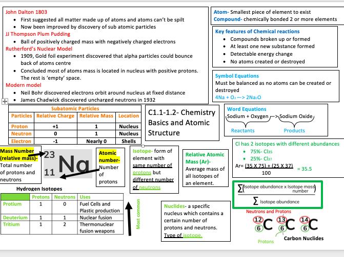 GCSE Chemistry Basics Summarys