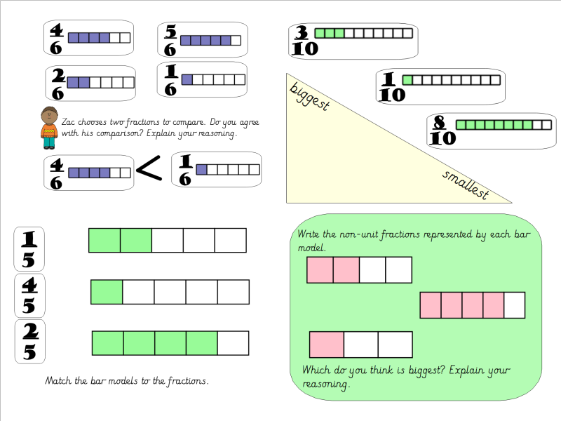 Year 3 Fractions Summer Block 1 (Linked to White Rose Schemes)