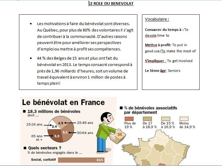 A-Level French AS - Speaking cards - Information/Data on each topics