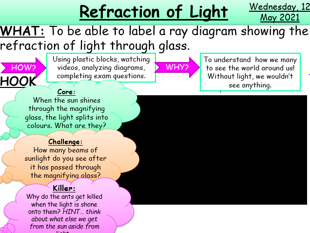 Refraction of Light KS3/KS4 AQA Physics