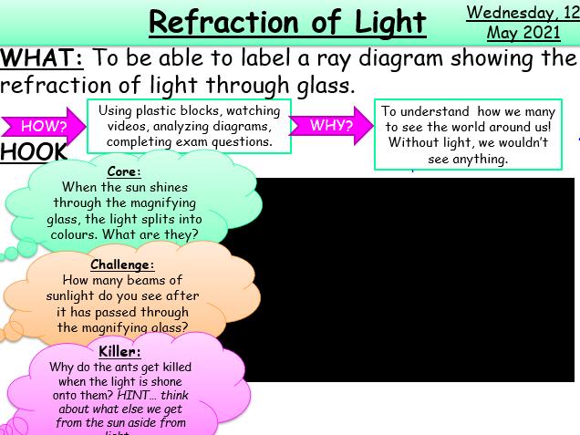 Refraction of Light KS3/KS4 AQA Physics