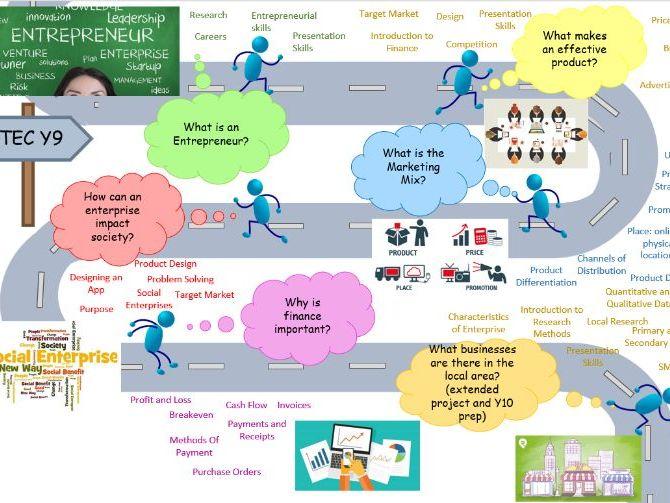 Enterprise Curriculum Road Map- BTEC Tech Award