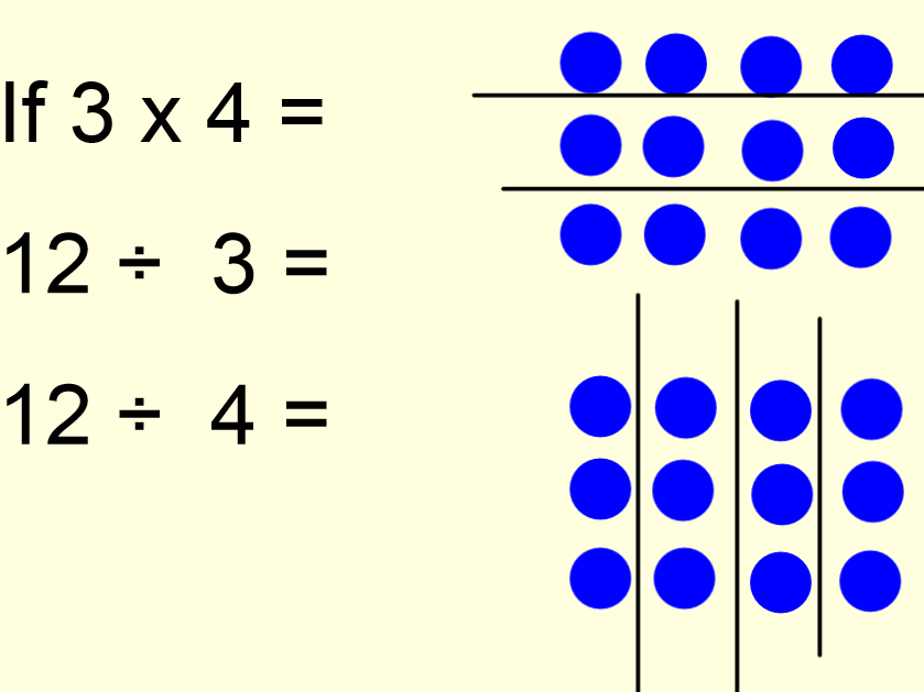 Year 2 Understanding Division is the inverse of multiplication