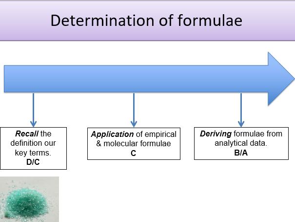 KS5, Amount of substance - determination of formulae (Teacher powerpoint + student worksheet)