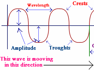 2018 GCSE (9-1) OCR Gateway Physics  A Waves  full lessons