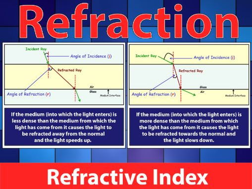 REFRACTION: Physics