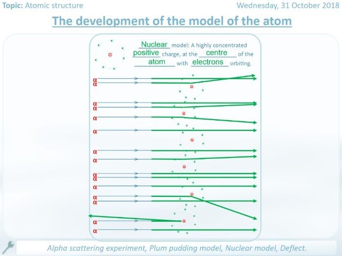 The development of the model of the atom worksheets and full answers
