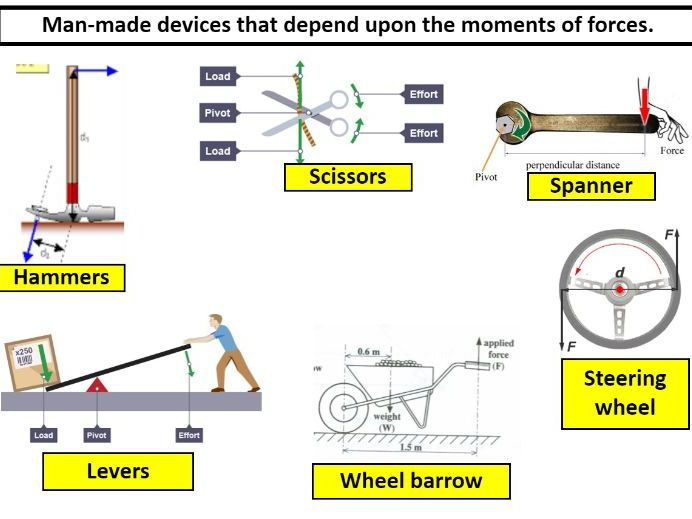 Forces and turning effects - moments bumper lesson