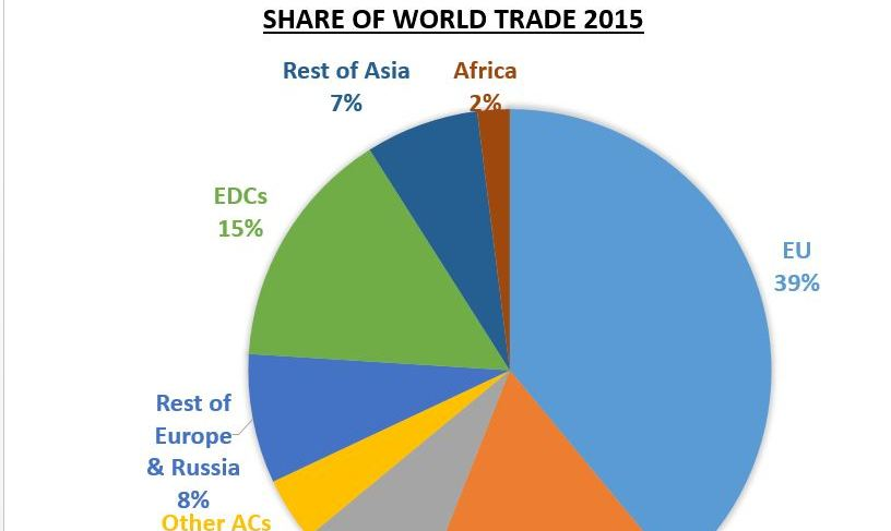 GCSE 9-1; Global development - Ethiopia case study, trade