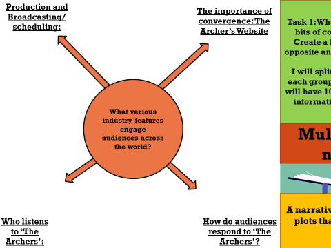 EDUQAS YEAR 11: RADIO, LESSON 62-67 = INDUSTRY AND AUDIENCE (SEC B) IN 'THE ARCHERS'