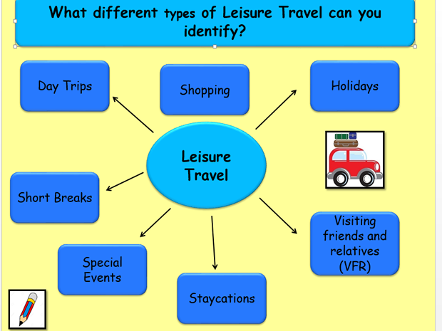 Unit 1 Travel & Tourism Btec Exam Unit