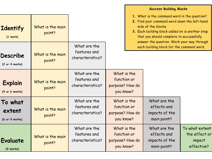 Success Building Blocks (Exam command words scaffolding sheet).
