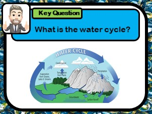 The water cycle, The hydrological cycle, How does water move around the planet?