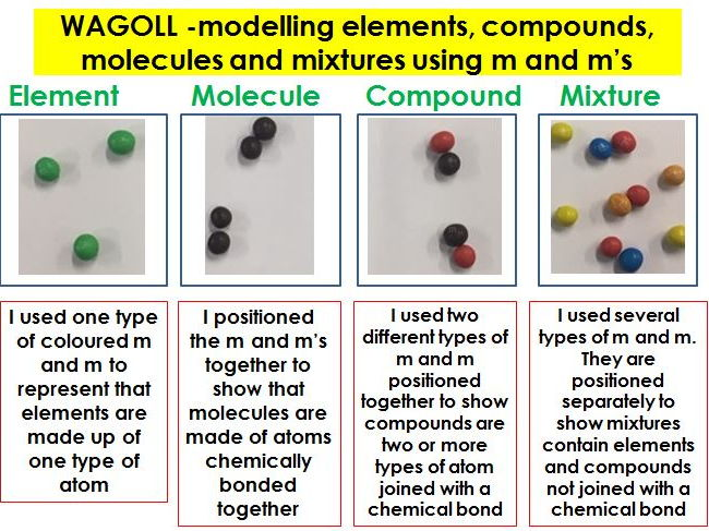 Atoms, elements, compounds and mixtures lesson