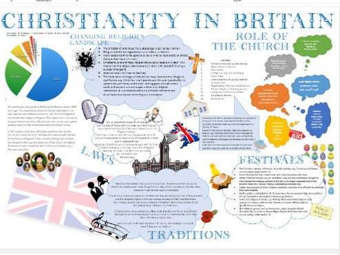 Christian Practices: Christianity in Britain Learning Mat