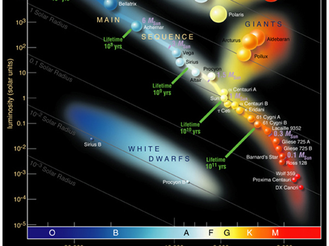 a level physics astrophysics stellar types and h r diagram