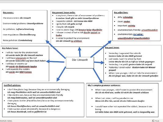 GCSE German Environment/die Umwelt writing revision resource (with self assessment sheet)