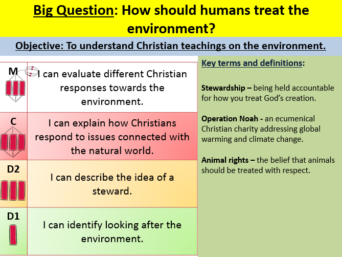 Christian responses to issues in the natural world EDEXCEL GCSE (9-1) RE Paper 1 Unit 4