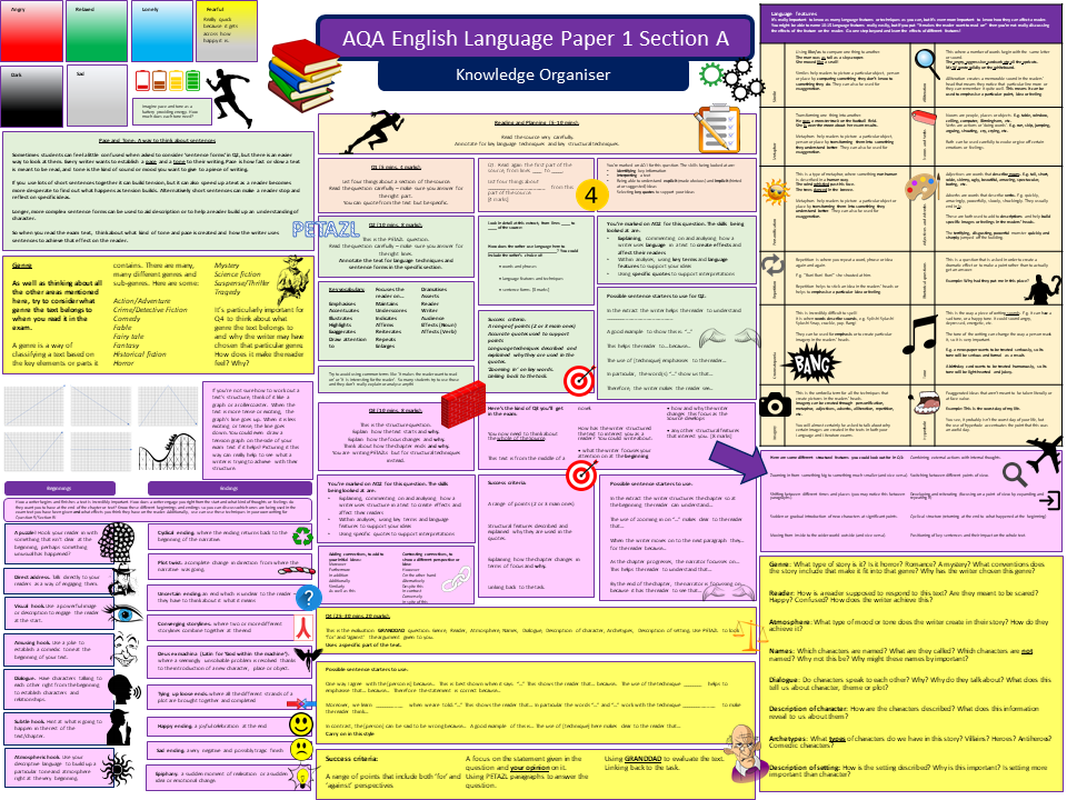 AQA English Language Paper 1 Knowledge Organiser