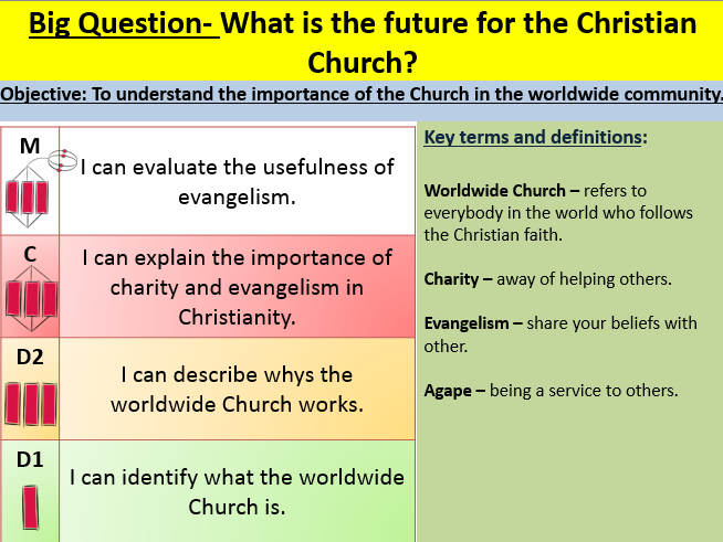 The future of the Christian Church EDEXCEL GCSE (9-1) RS B Paper 1 Religion and ethics: Christianity