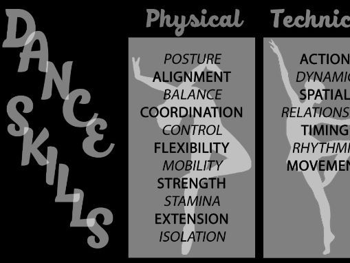 Dance Skills Poster