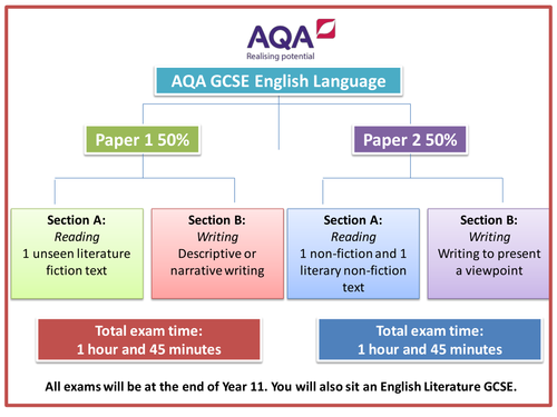 HUGE Exams from 2017 GCSE AQA Specification English Language Paper 1 & Paper 2 Booklets, Mock Exams, etc