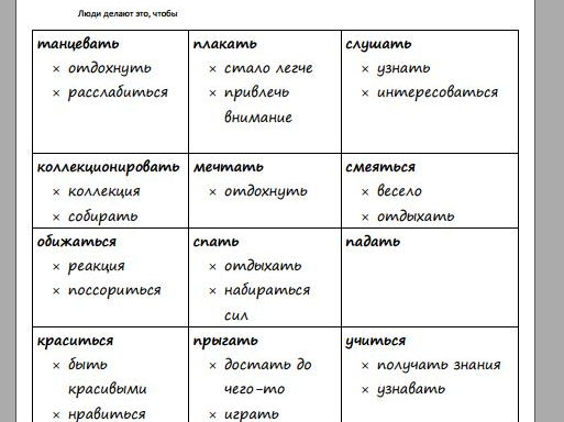 Conjunction so that (чтобы) in Russian - Taboo game cards