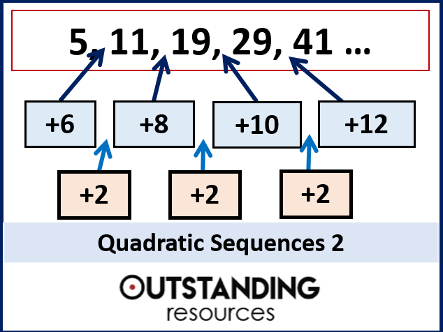 Sequences 4 - Quadratic Sequences 2 (by Substitution)
