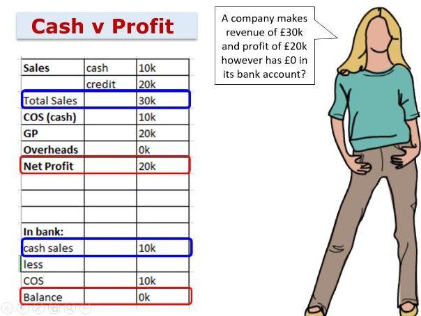 Cash flow - 1.3.3