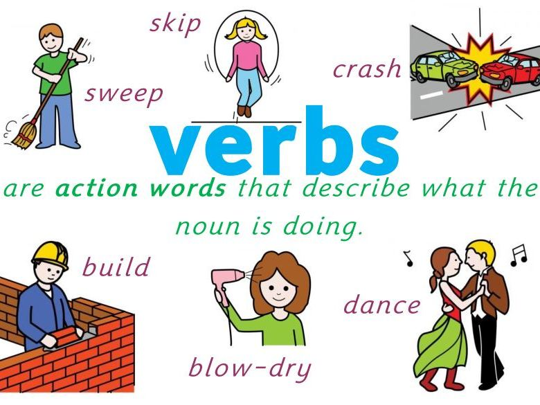 Verbs, Nouns, Adjectives Posters