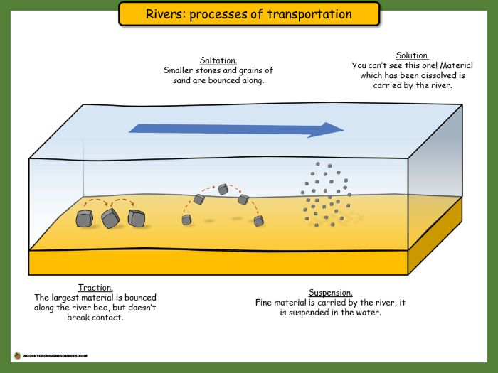 Geography - Rivers - Processes of transportation - Posters