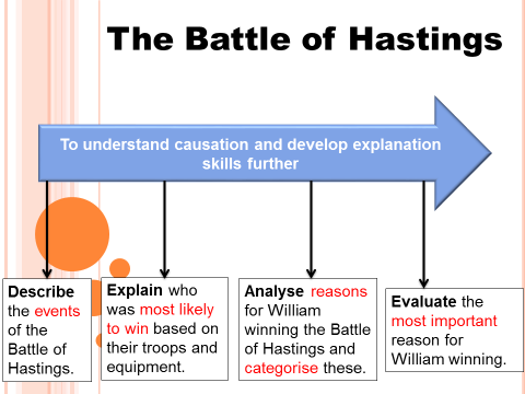 The Battle of Hastings (Anglo-Saxon and Norman GCSE 9-1)