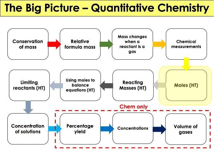 AQA - Chemistry/ Trilogy - 4.3 Quantitative Chemistry - Moles